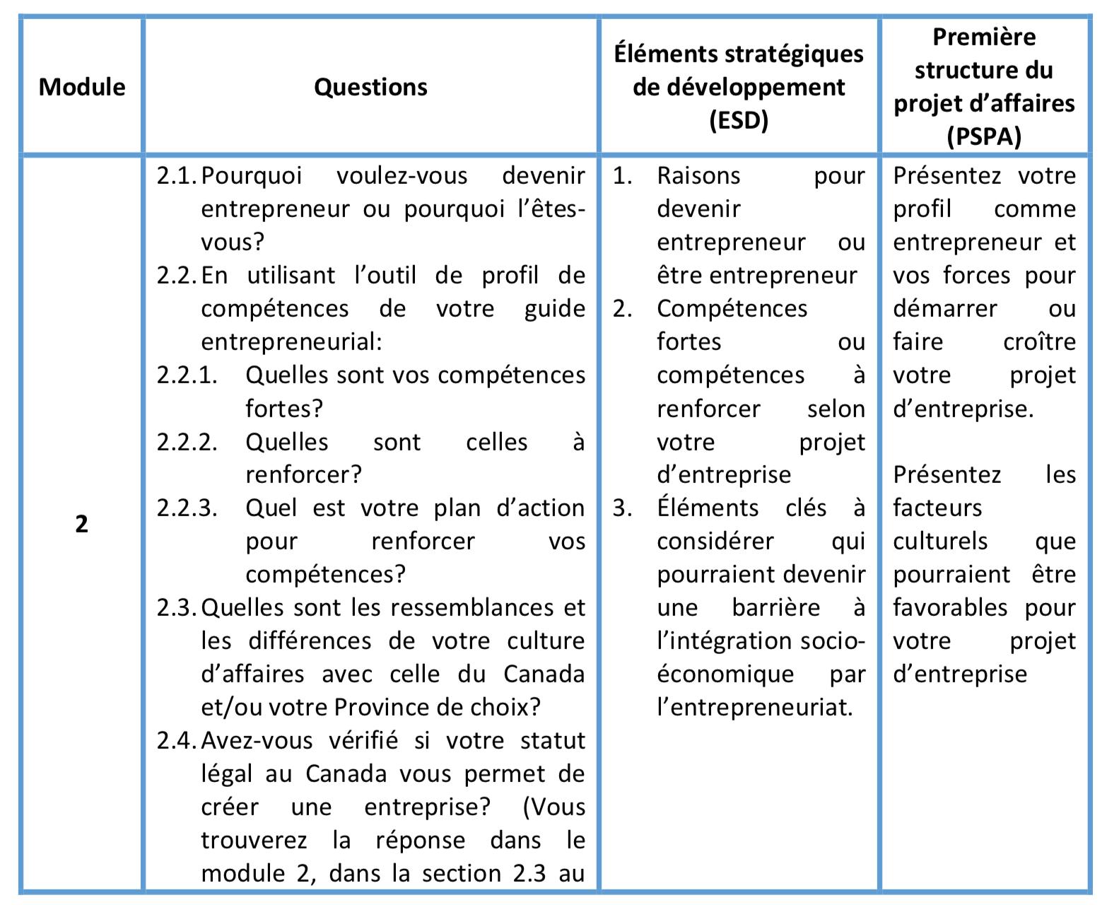 Cahier d'exercices - Passeport de l'entrepreneuriat ...